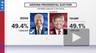 CNN: Байден победил в колеблющемся штате Аризона